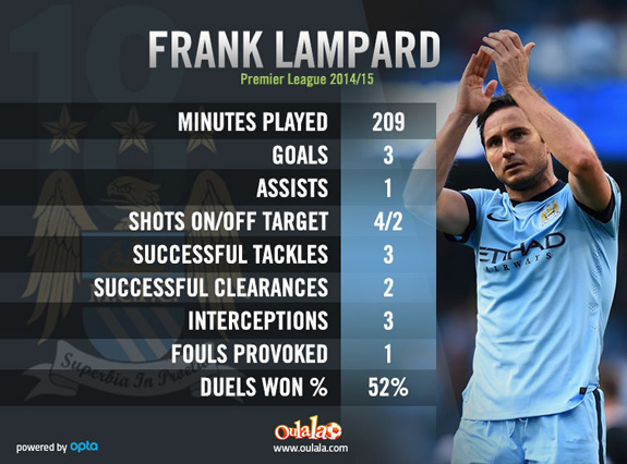 Frank Lampard Premier League 2014/15 stats